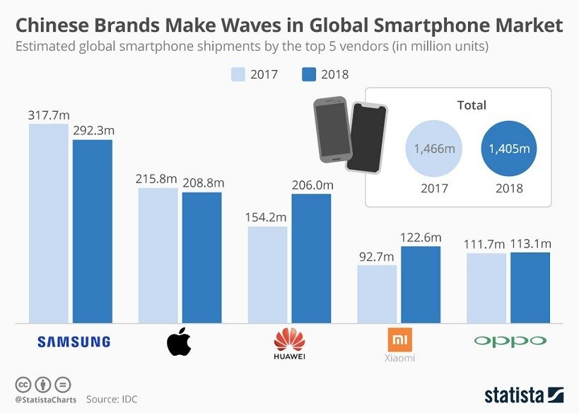 China global_smartphone_shipments